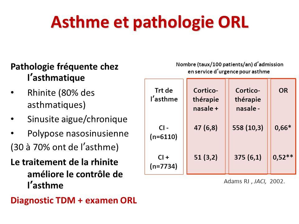 Asthme et pathologie ORL