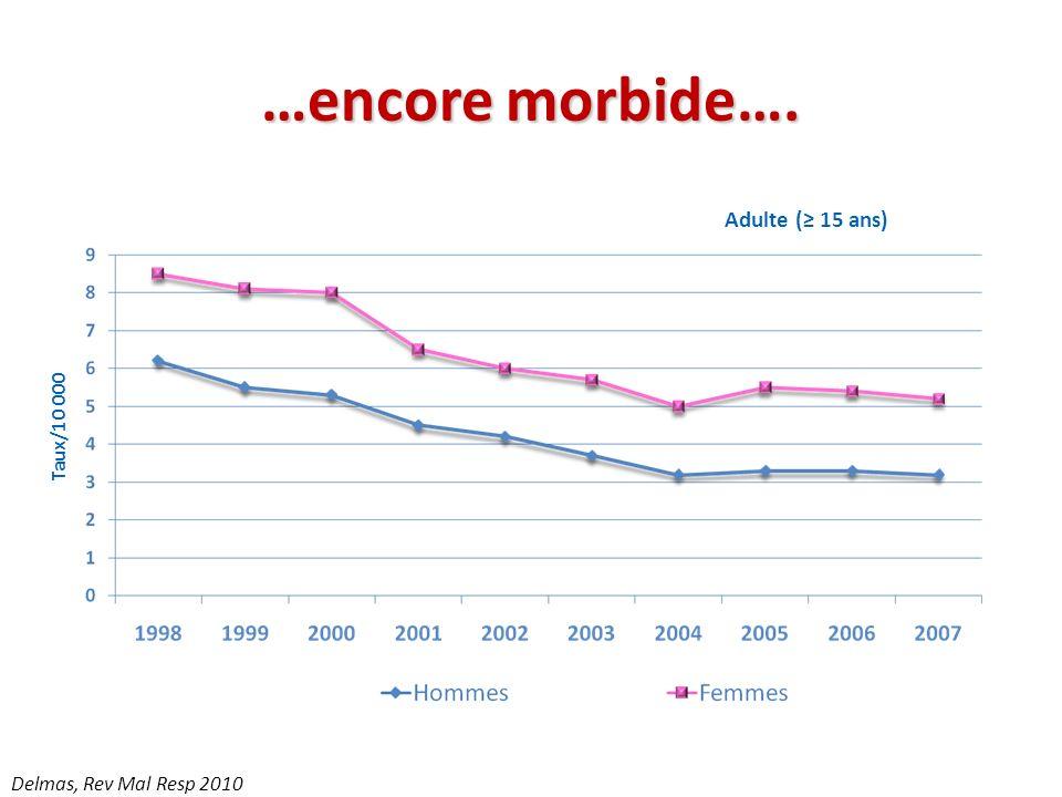…encore morbide…. Adulte (≥ 15 ans) Taux/10 000