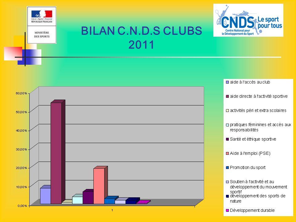 BILAN C.N.D.S CLUBS 2011