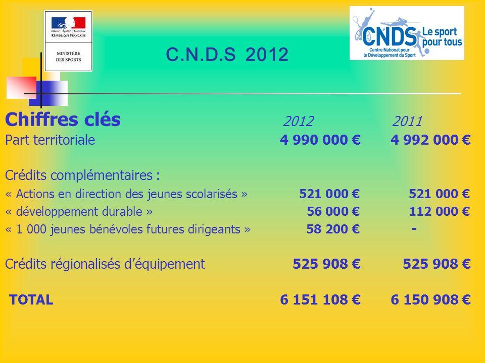 C.N.D.S 2012 Chiffres clés 2012 2011. Part territoriale 4 990 000 € 4 992 000 €