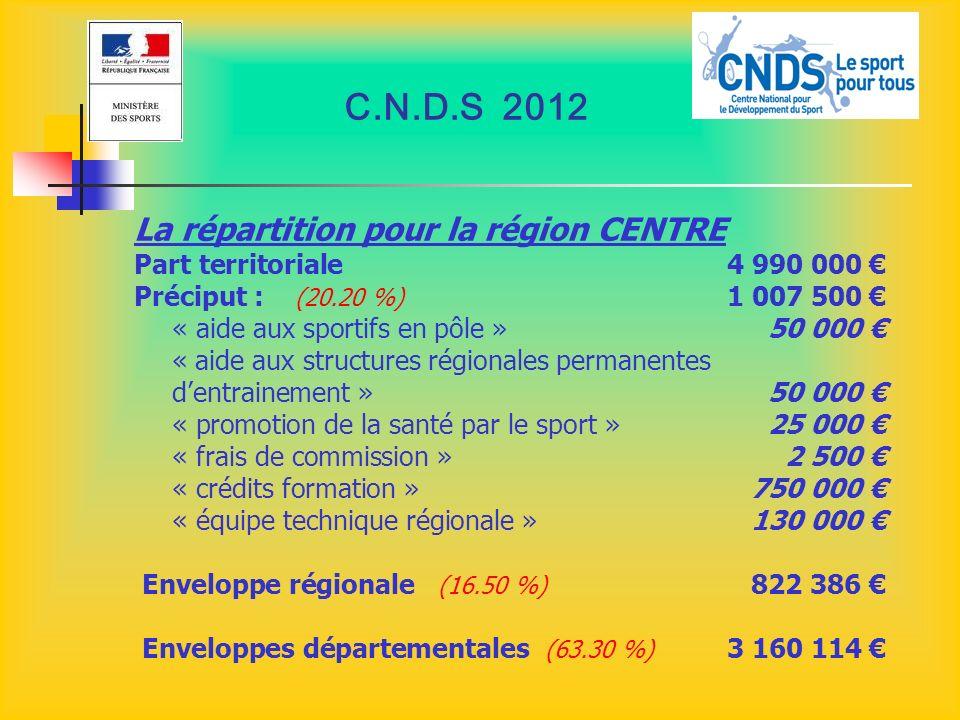 C.N.D.S 2012 La répartition pour la région CENTRE