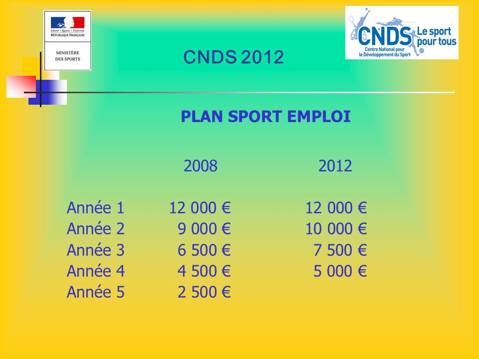 CNDS 2012 PLAN SPORT EMPLOI 2008 2012 Année 1 12 000 € 12 000 €
