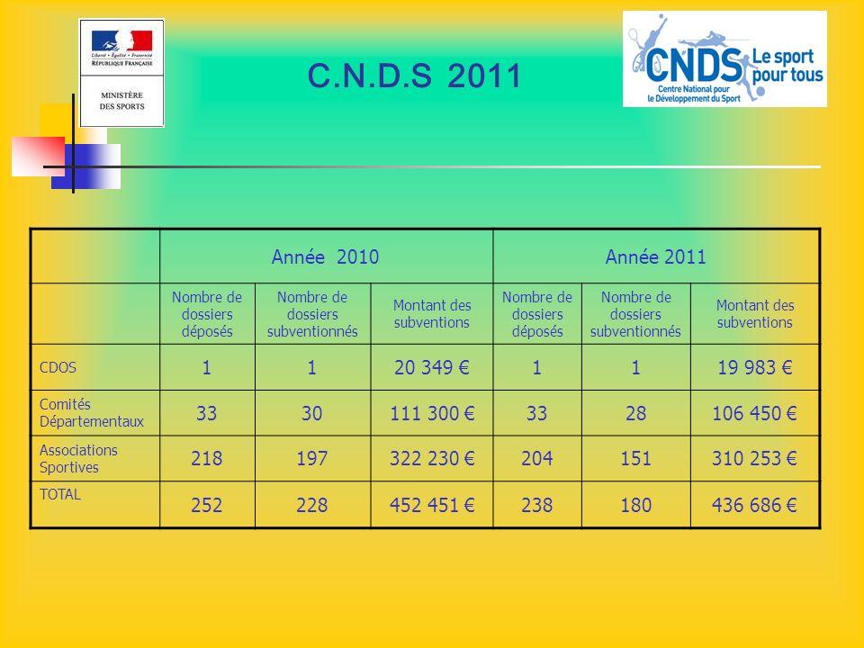 C.N.D.S 2011 Année 2010. Année 2011. Nombre de dossiers déposés. Nombre de dossiers subventionnés.