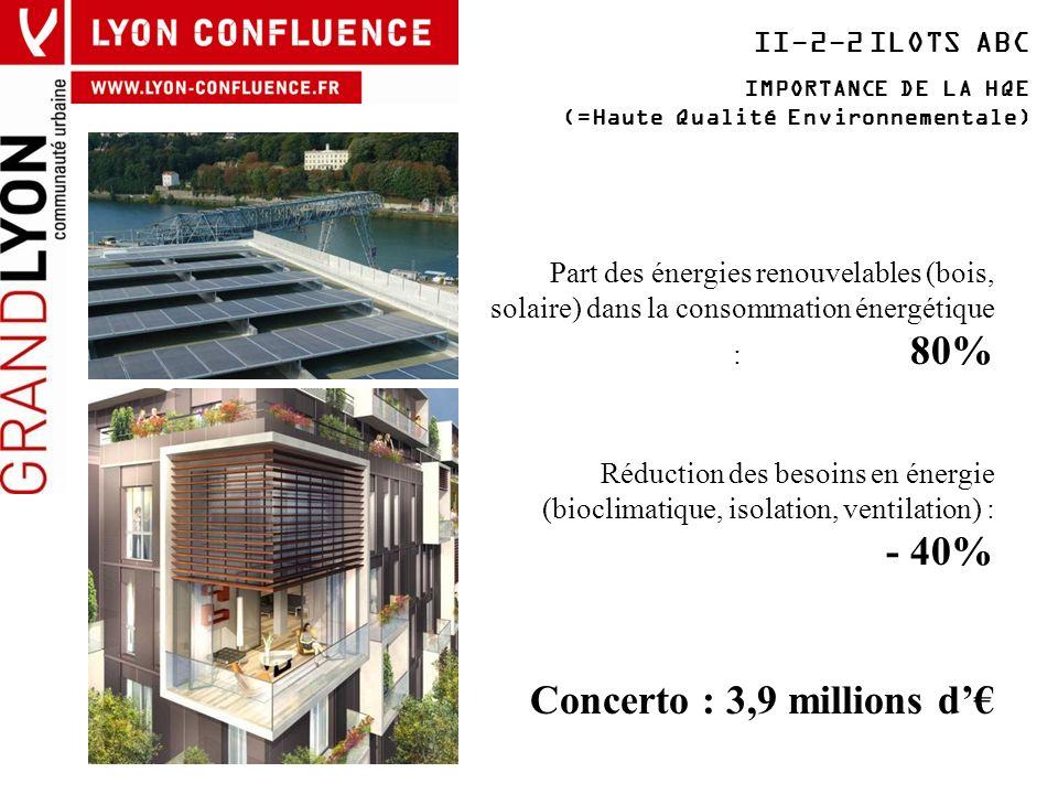 Concerto : 3,9 millions d'€