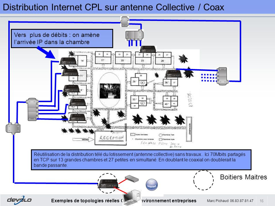 Distribution Internet CPL sur antenne Collective / Coax