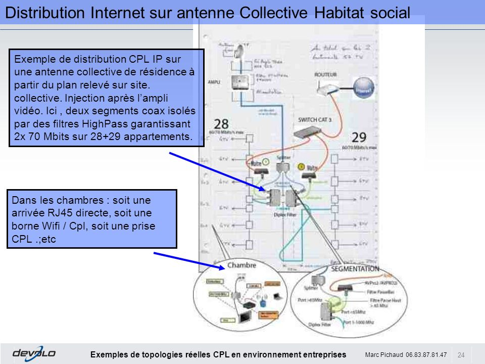Distribution Internet sur antenne Collective Habitat social