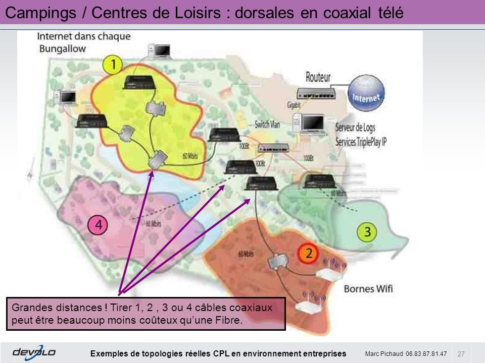 Campings / Centres de Loisirs : dorsales en coaxial télé