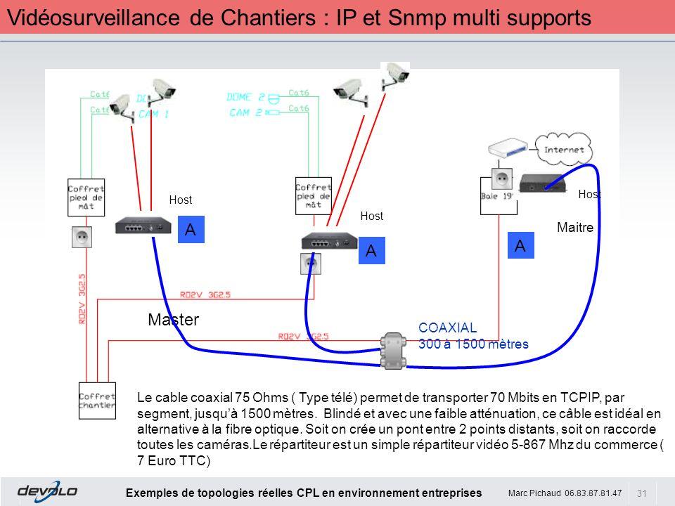 Vidéosurveillance de Chantiers : IP et Snmp multi supports