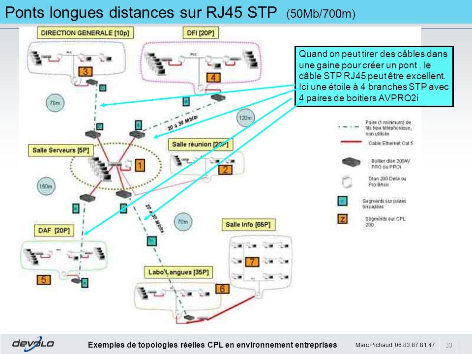 Ponts longues distances sur RJ45 STP (50Mb/700m)
