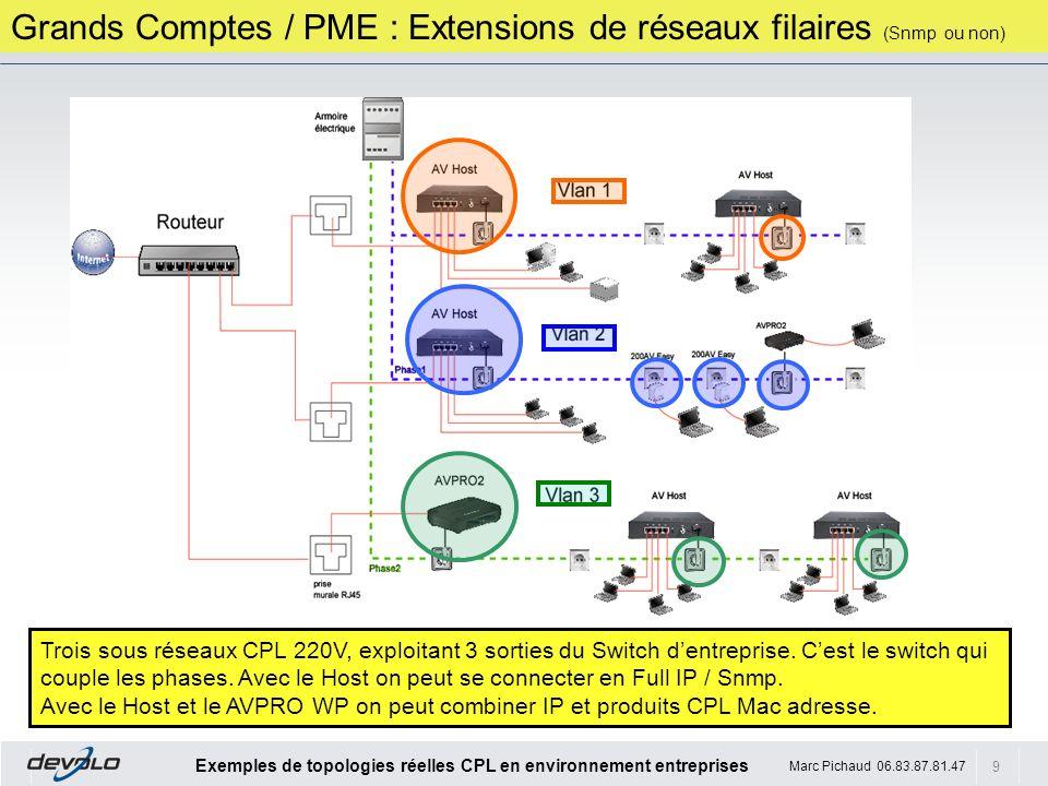 Grands Comptes / PME : Extensions de réseaux filaires (Snmp ou non)