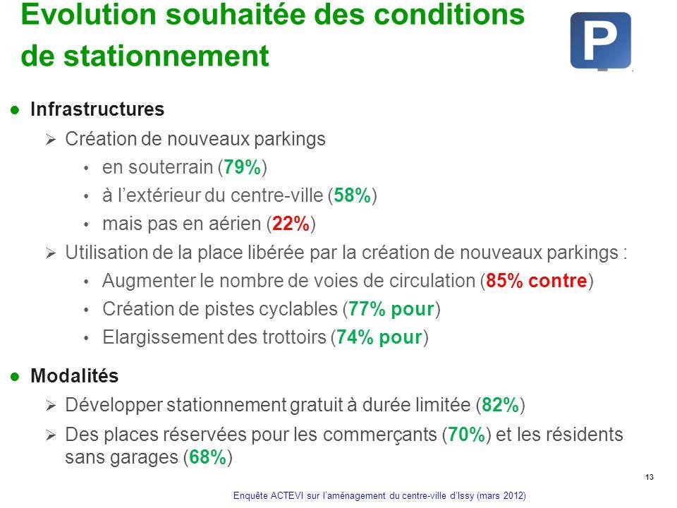 Evolution souhaitée des conditions de stationnement