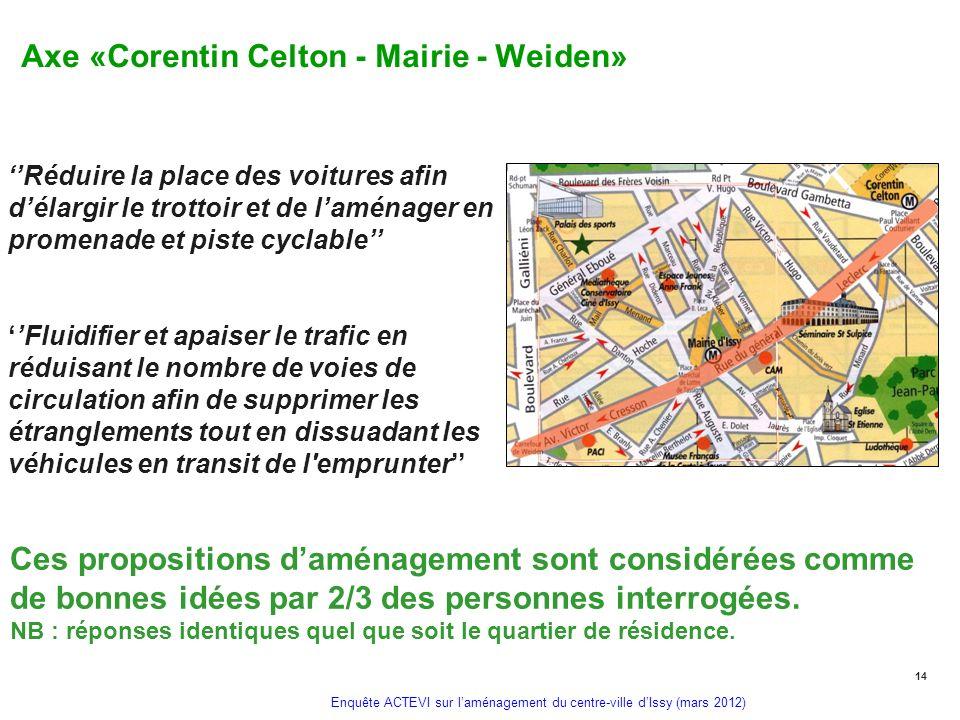 Axe «Corentin Celton - Mairie - Weiden»