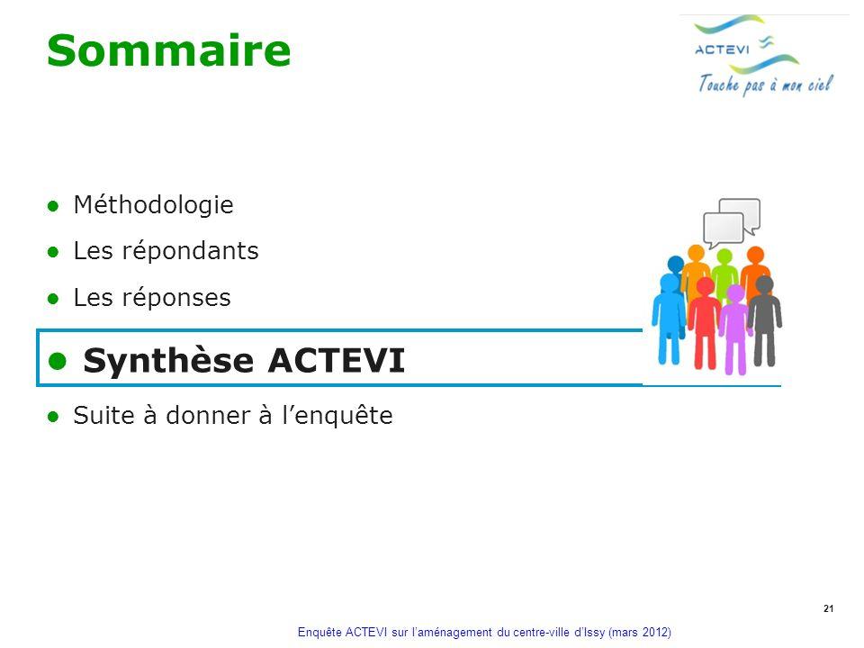 Sommaire Synthèse ACTEVI Méthodologie Les répondants Les réponses