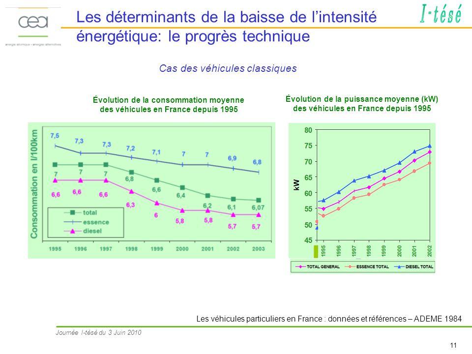 Les déterminants de la baisse de l'intensité énergétique: le progrès technique