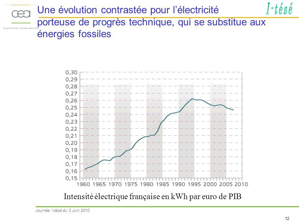Une évolution contrastée pour l'électricité porteuse de progrès technique, qui se substitue aux énergies fossiles