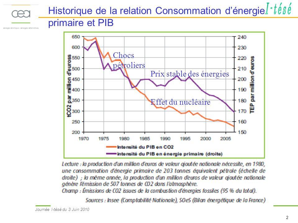 Historique de la relation Consommation d'énergie primaire et PIB