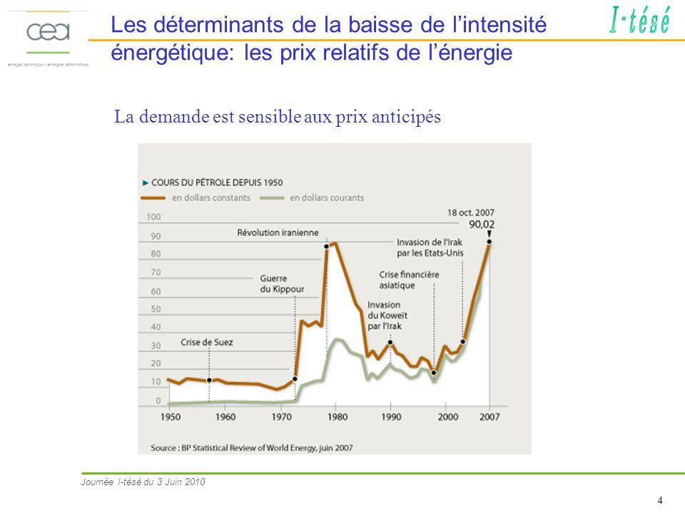 Les déterminants de la baisse de l'intensité énergétique: les prix relatifs de l'énergie