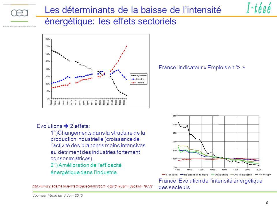 Les déterminants de la baisse de l'intensité énergétique: les effets sectoriels