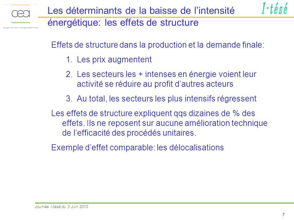 Les déterminants de la baisse de l'intensité énergétique: les effets de structure