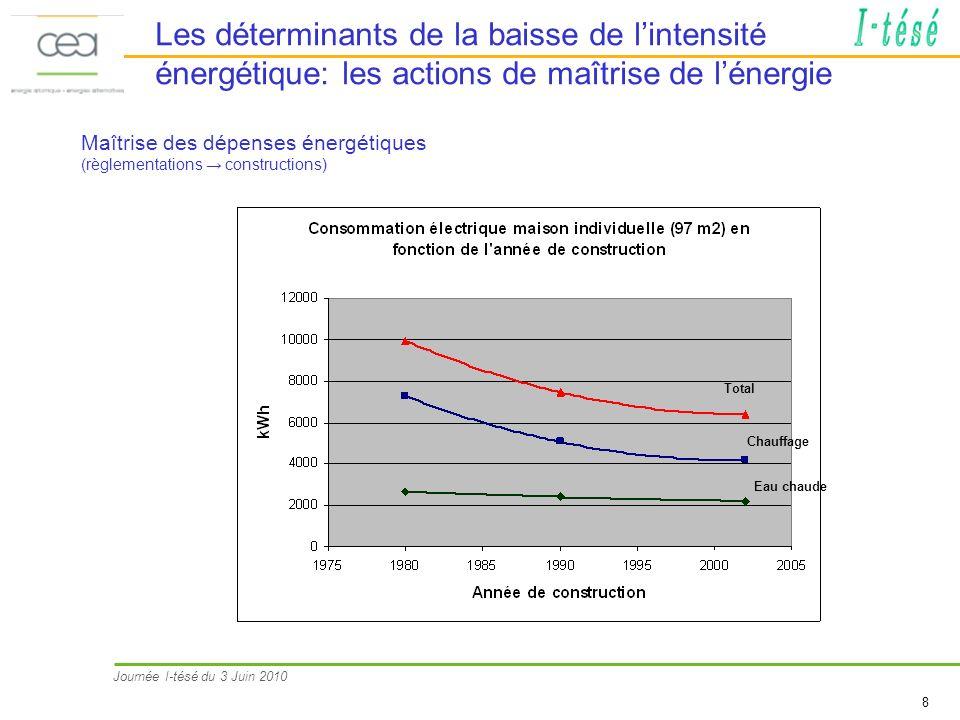 Les déterminants de la baisse de l'intensité énergétique: les actions de maîtrise de l'énergie