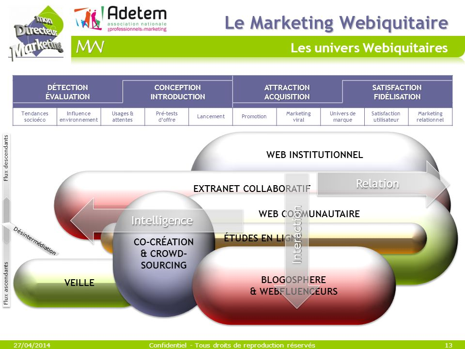 Le Marketing Webiquitaire Les univers Webiquitaires
