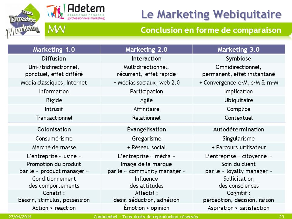 Le Marketing Webiquitaire Conclusion en forme de comparaison