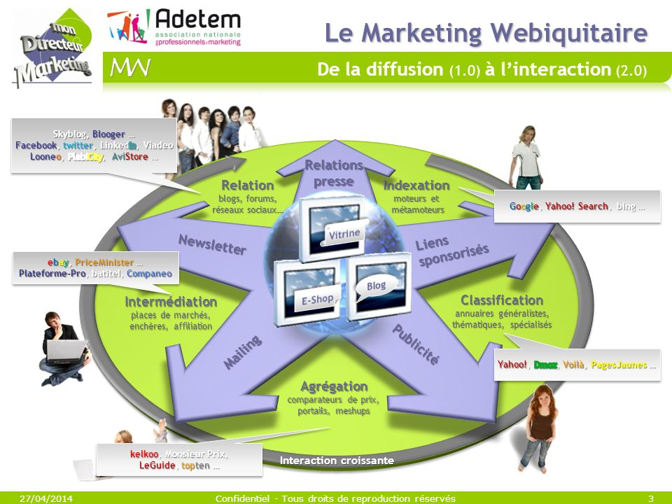 Le Marketing Webiquitaire De la diffusion (1.0) à l'interaction (2.0)