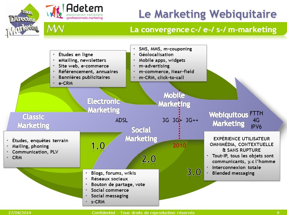Le Marketing Webiquitaire La convergence c-/ e-/ s-/ m-marketing