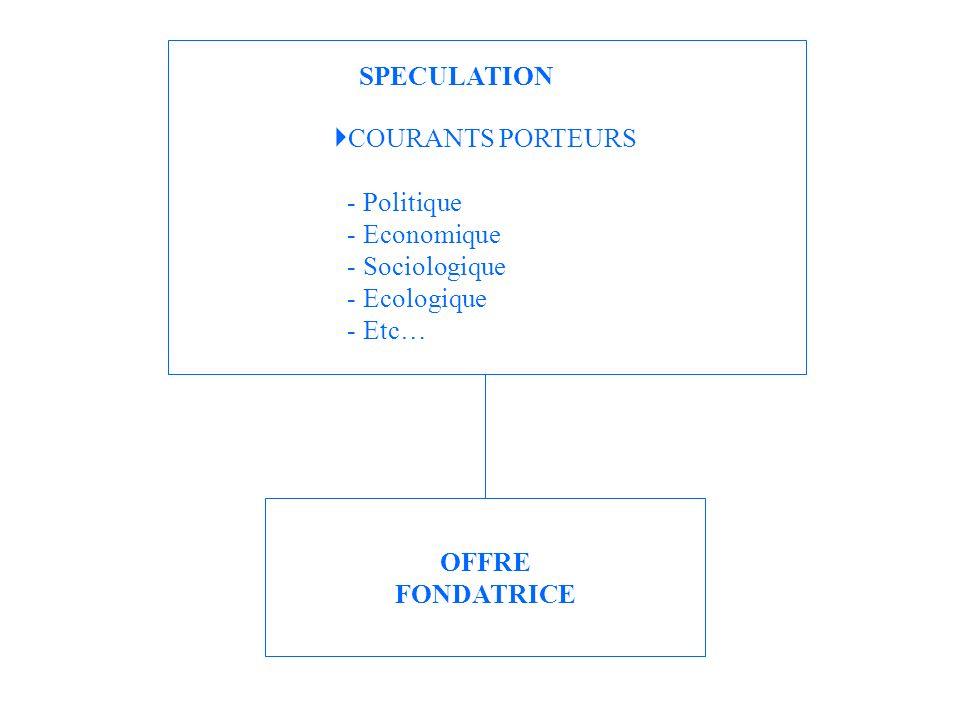 SPECULATION COURANTS PORTEURS. - Politique. - Economique. - Sociologique. - Ecologique. - Etc…