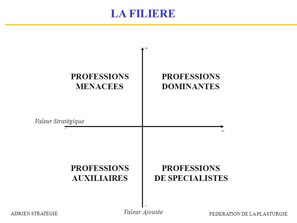 LA FILIERE PROFESSIONS MENACEES PROFESSIONS DOMINANTES PROFESSIONS