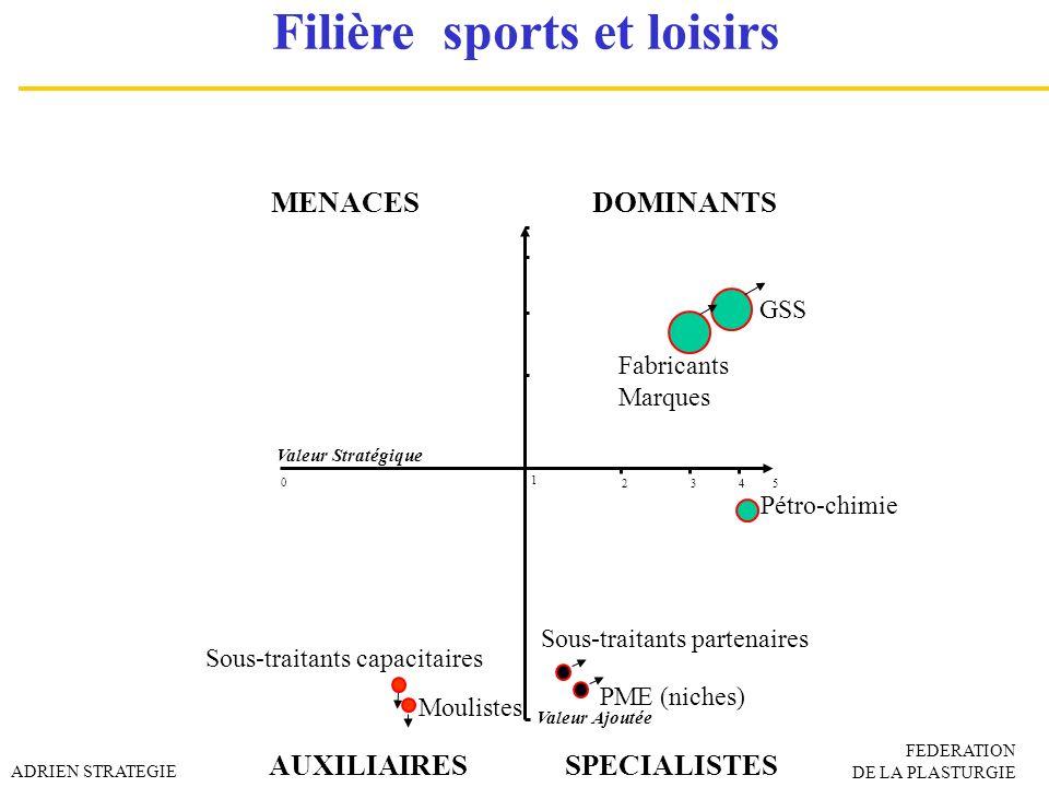 Filière sports et loisirs