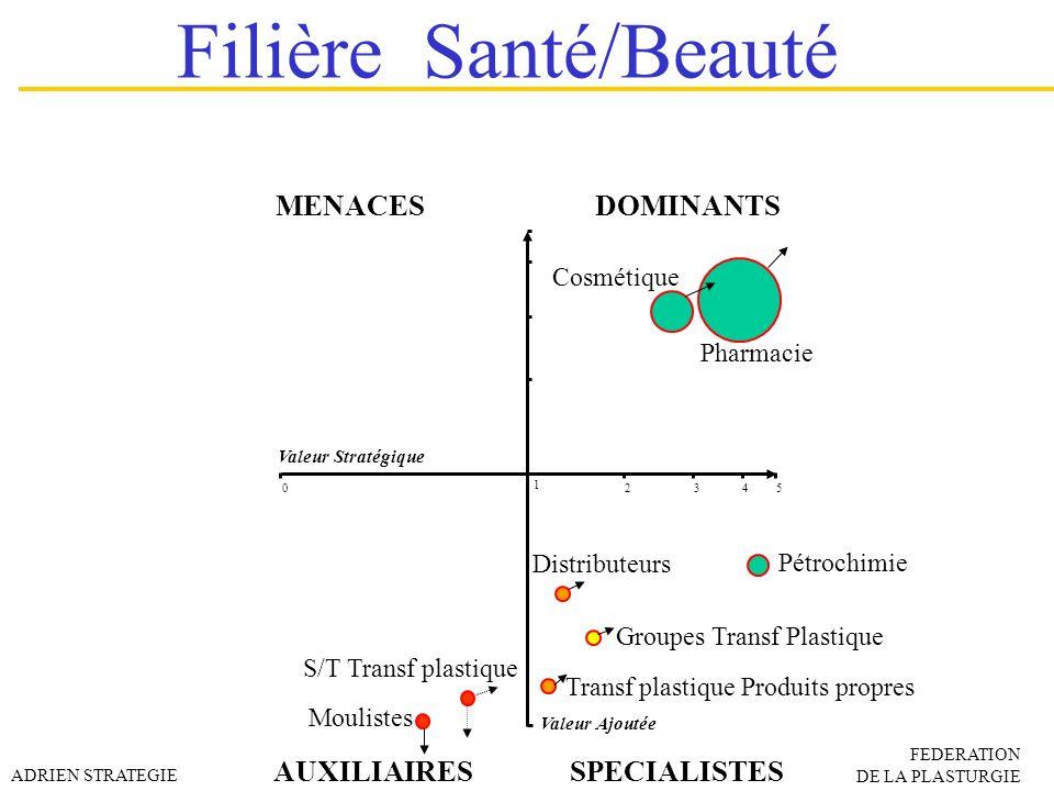 Filière Santé/Beauté MENACES DOMINANTS AUXILIAIRES SPECIALISTES