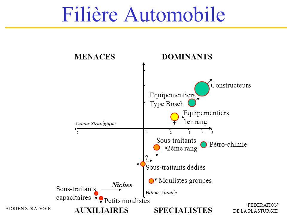 Filière Automobile MENACES DOMINANTS AUXILIAIRES SPECIALISTES