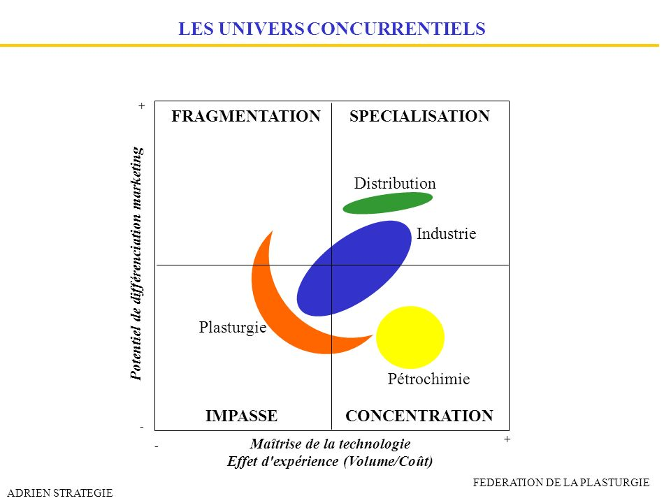 LES UNIVERS CONCURRENTIELS