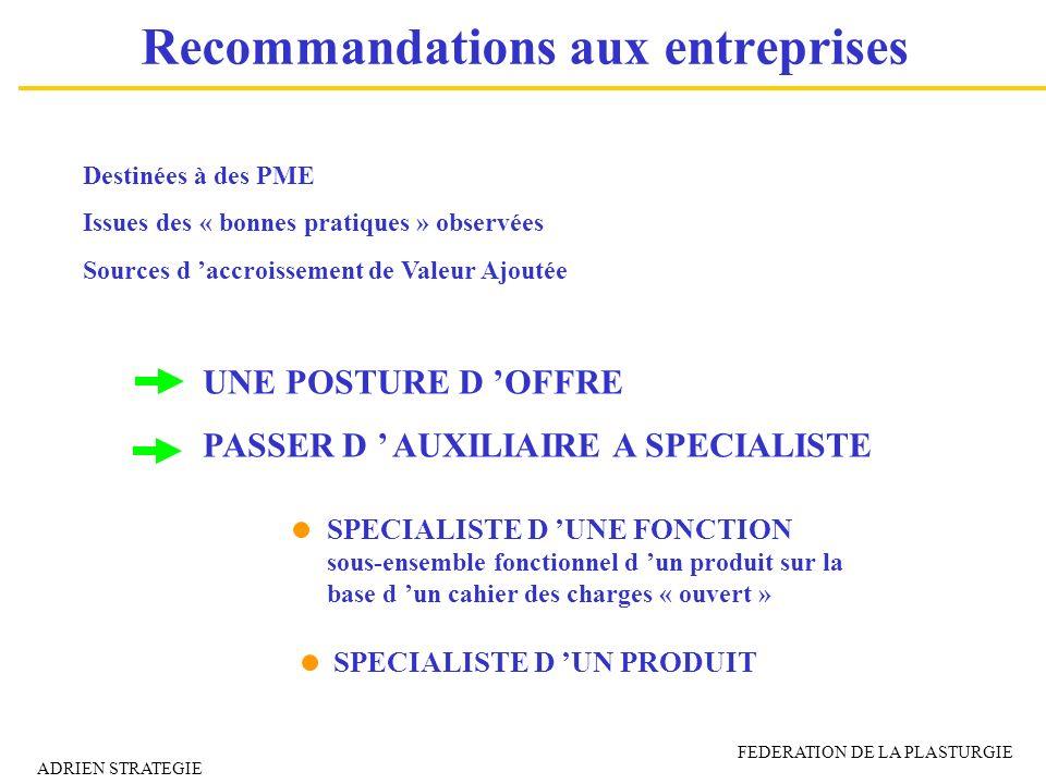 Recommandations aux entreprises