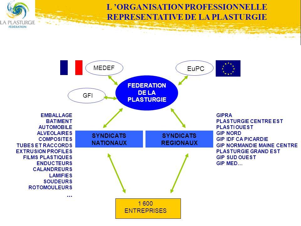 L 'ORGANISATION PROFESSIONNELLE REPRESENTATIVE DE LA PLASTURGIE