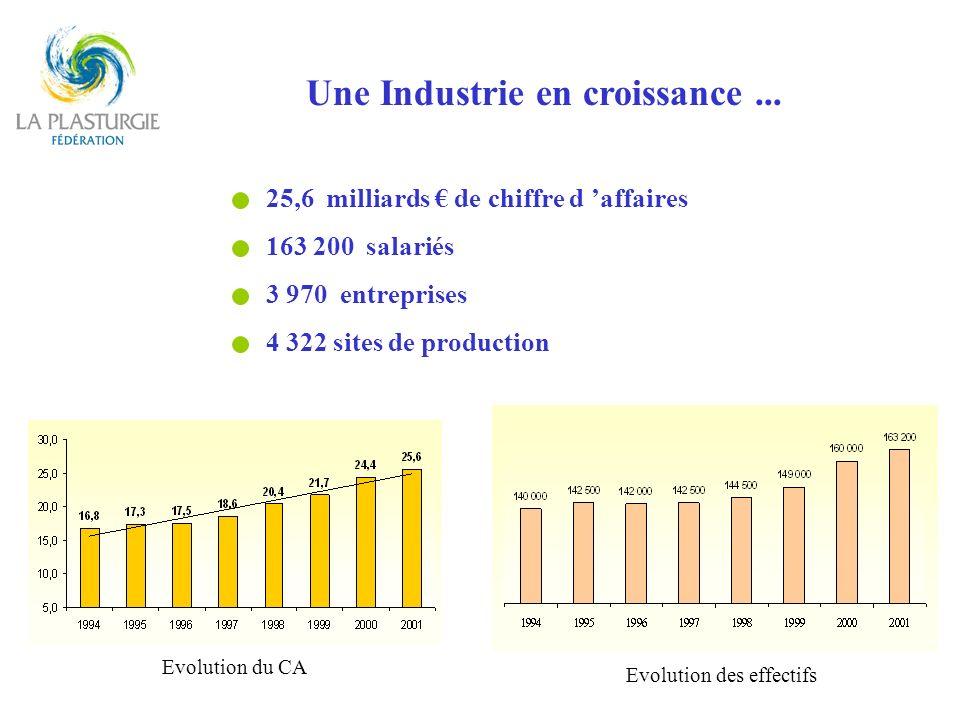 Une Industrie en croissance ...