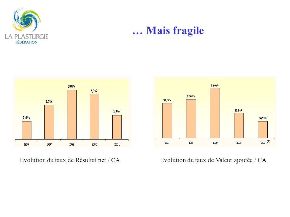 … Mais fragile Evolution du taux de Résultat net / CA