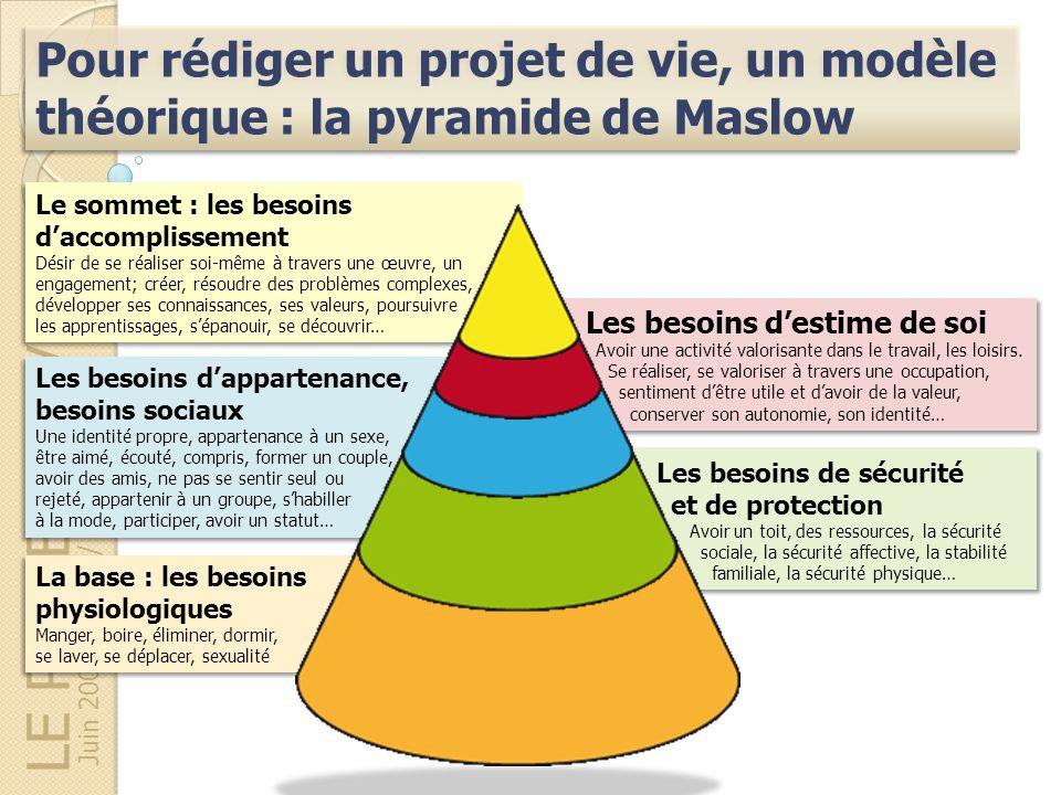 Pour rédiger un projet de vie, un modèle théorique : la pyramide de Maslow