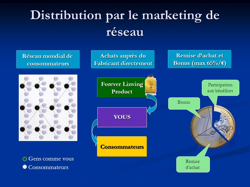 Distribution par le marketing de réseau