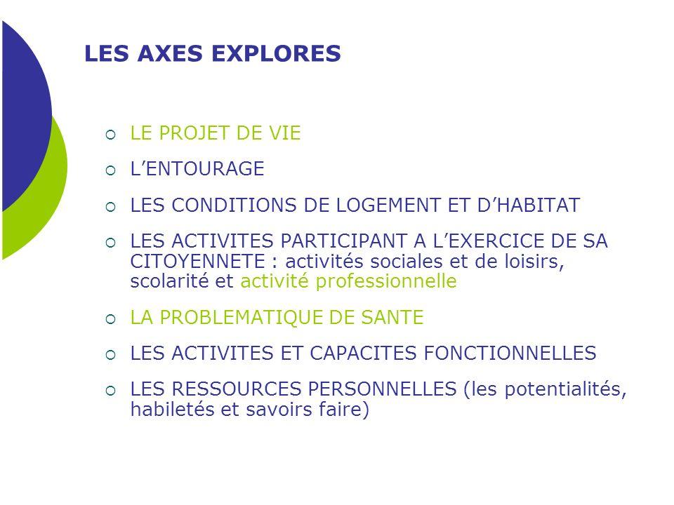 LES AXES EXPLORES LE PROJET DE VIE L'ENTOURAGE