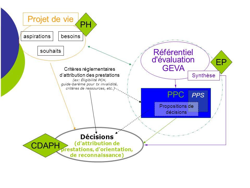 Référentiel d évaluation GEVA EP