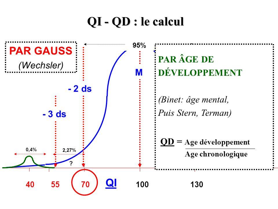 QI - QD : le calcul PAR GAUSS QI PAR ÂGE DE (Wechsler) DÉVELOPPEMENT M
