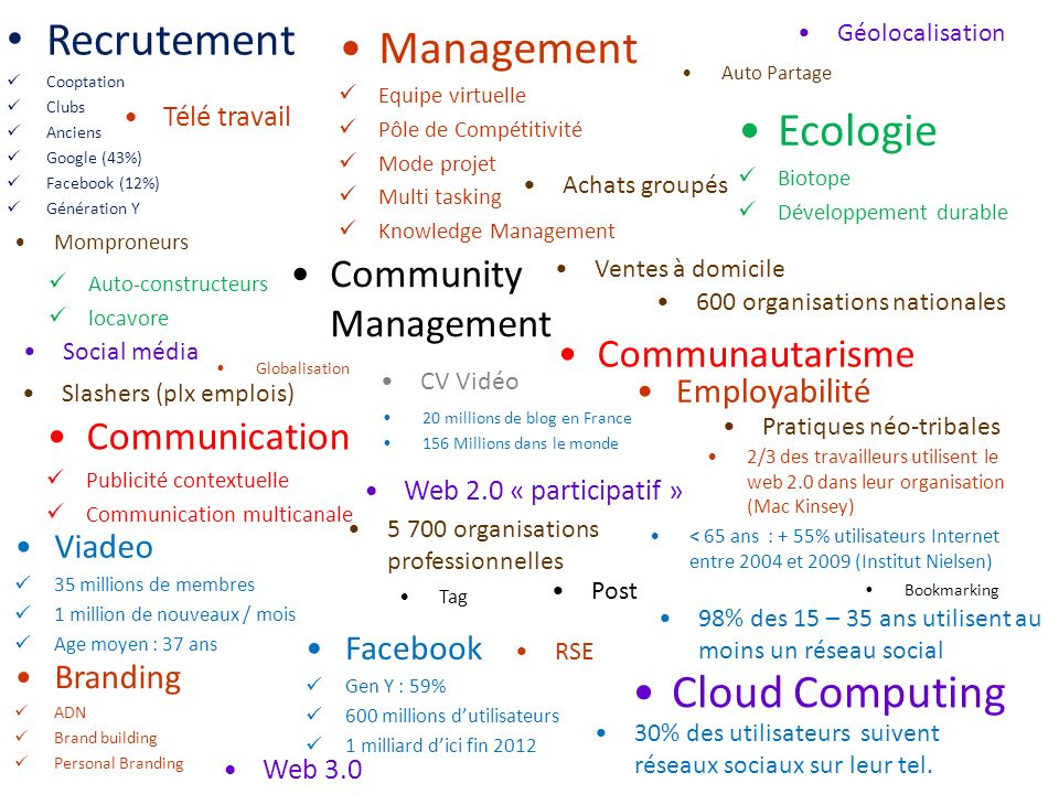 Recrutement Management Ecologie Cloud Computing Community Management
