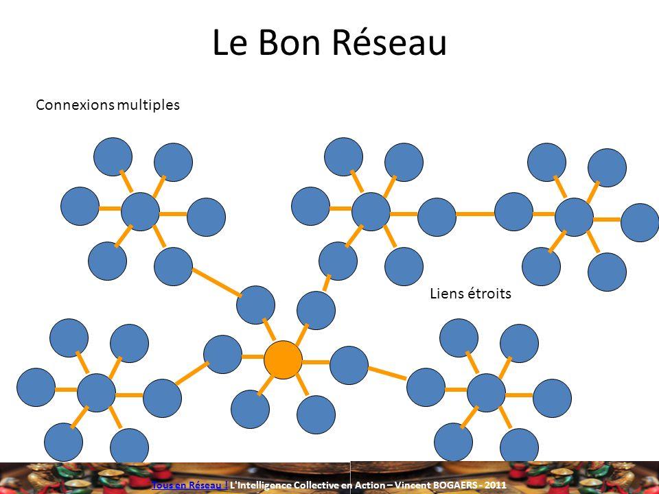 Le Bon Réseau Connexions multiples Liens étroits