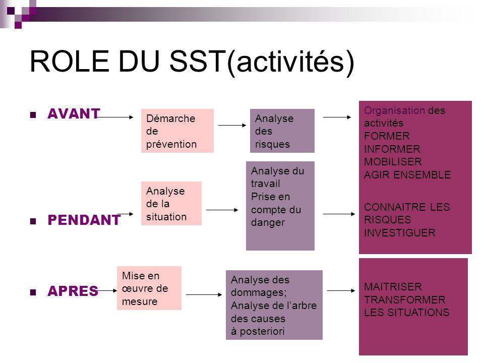 ROLE DU SST(activités)