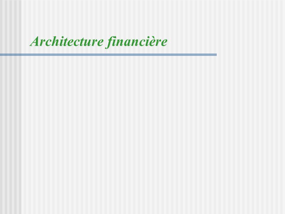 Architecture financière