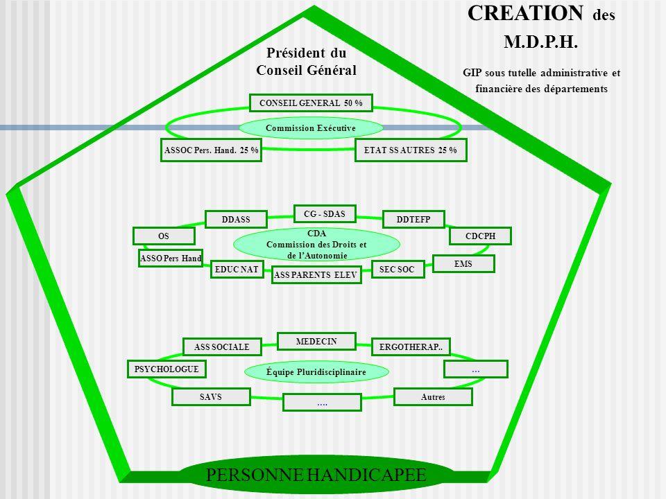 CREATION des M.D.P.H. PERSONNE HANDICAPEE Président du Conseil Général