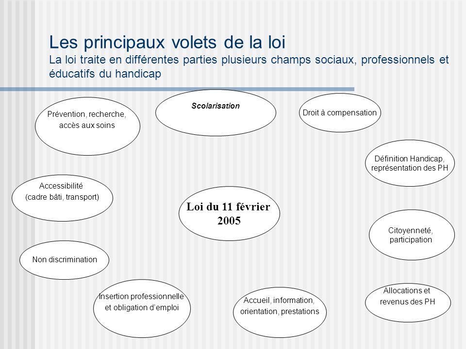 Les principaux volets de la loi La loi traite en différentes parties plusieurs champs sociaux, professionnels et éducatifs du handicap
