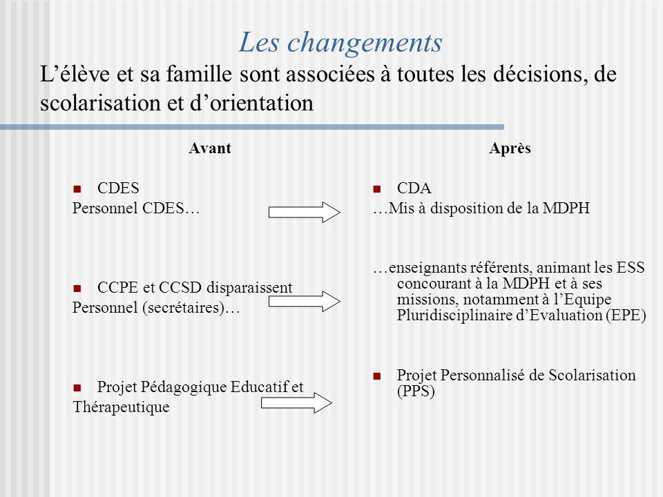 Les changements L'élève et sa famille sont associées à toutes les décisions, de scolarisation et d'orientation.